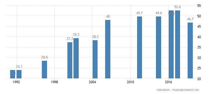 nepal contraceptive prevalence percent of women ages 15 49 wb data