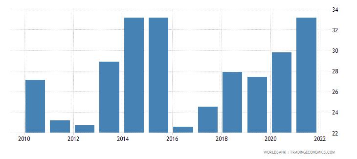 nepal control of corruption percentile rank wb data