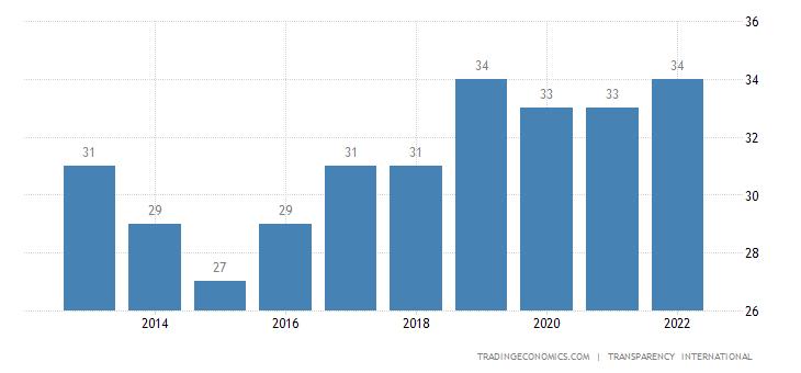 Nepal Corruption Index