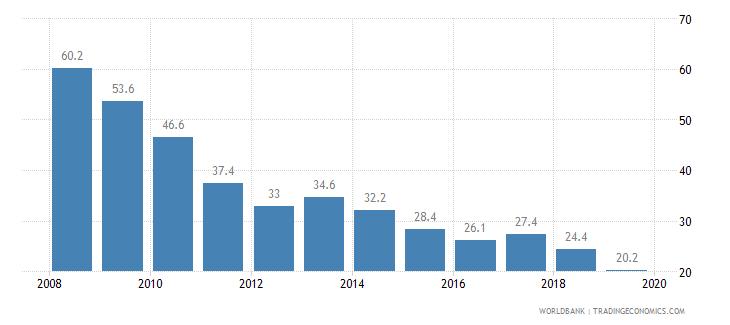 nepal cost of business start up procedures percent of gni per capita wb data