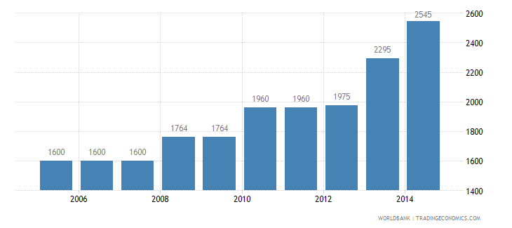 nepal cost to export us dollar per container wb data