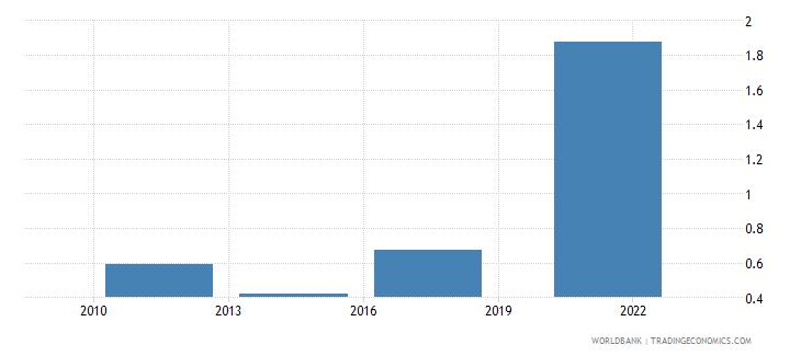 nepal credit card percent age 15 wb data