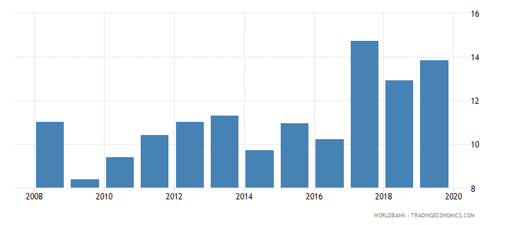 nepal credit to government and state owned enterprises to gdp percent wb data