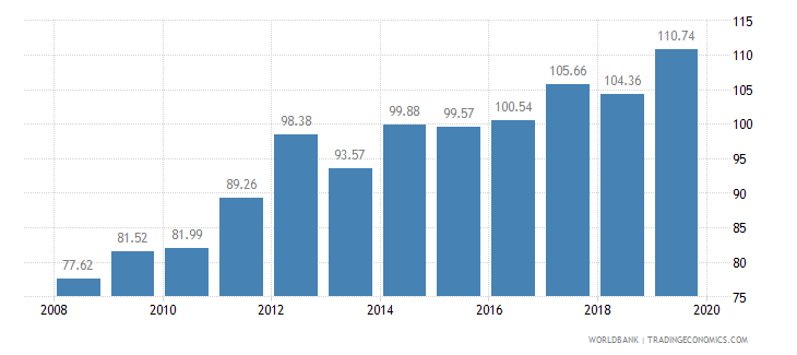 nepal crop production index 1999 2001  100 wb data