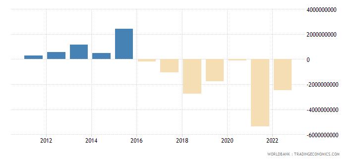 nepal current account balance bop us dollar wb data