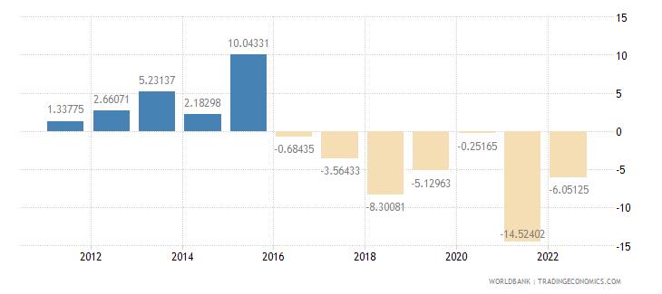 nepal current account balance percent of gdp wb data