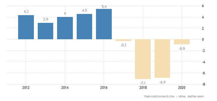 Nepal Current Account to GDP