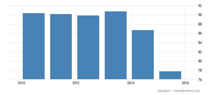 nepal current expenditure as percent of total expenditure in pre primary public institutions percent wb data