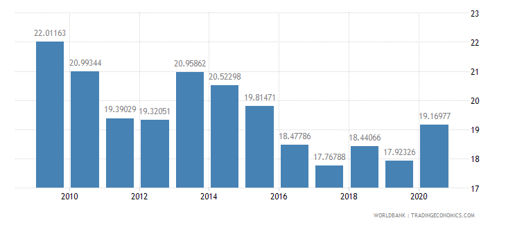 nepal customs and other import duties percent of tax revenue wb data