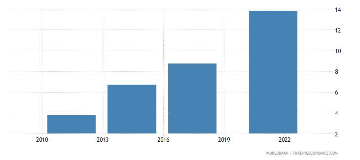 nepal debit card percent age 15 wb data
