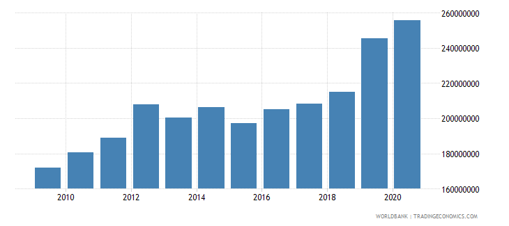 nepal debt service on external debt public and publicly guaranteed ppg tds us dollar wb data