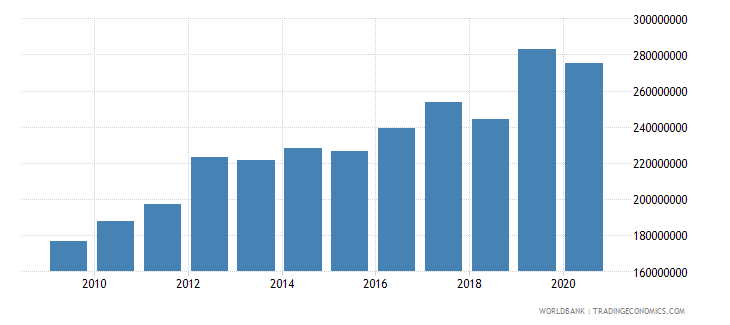 nepal debt service on external debt total tds us dollar wb data