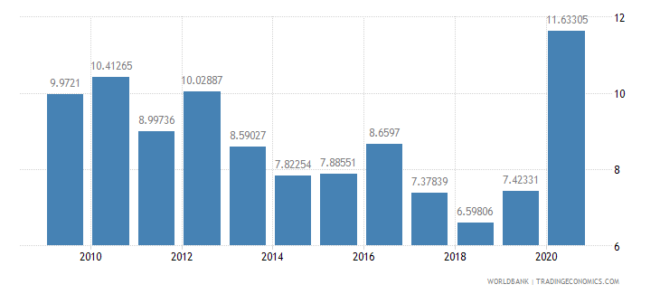 nepal debt service ppg and imf only percent of exports excluding workers remittances wb data