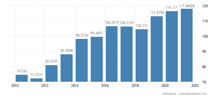 nepal dec alternative conversion factor lcu per us dollar wb data