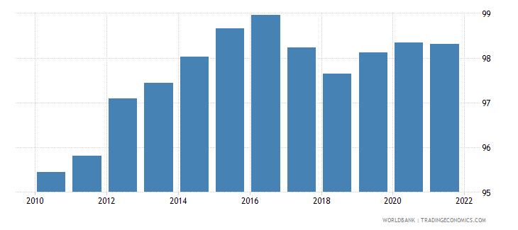 nepal deposit money bank assets to deposit money bank assets and central bank assets percent wb data