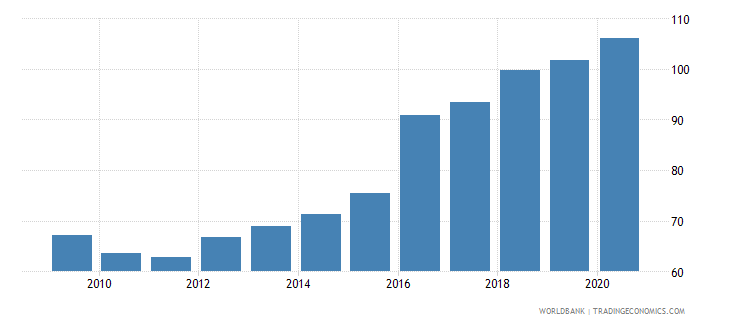 nepal deposit money banks assets to gdp percent wb data