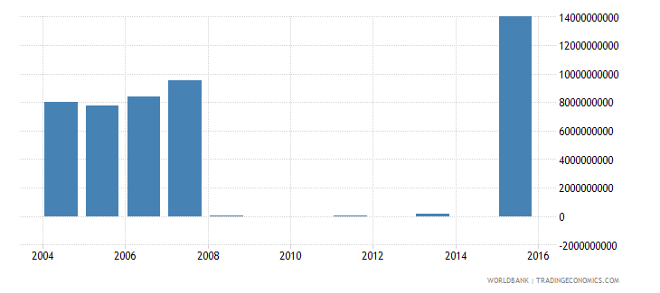 nepal discrepancy in expenditure estimate of gdp constant lcu wb data
