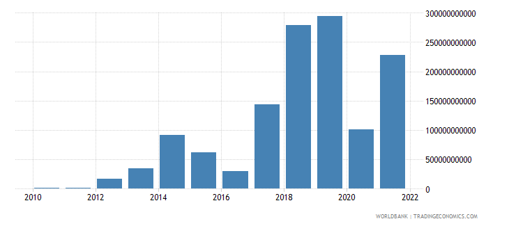 nepal discrepancy in expenditure estimate of gdp current lcu wb data