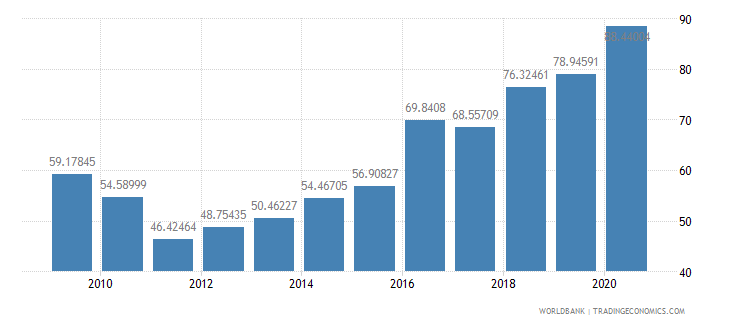 nepal domestic credit to private sector percent of gdp wb data
