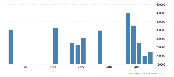 nepal early school leavers from primary education both sexes number wb data