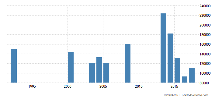 nepal early school leavers from primary education female number wb data