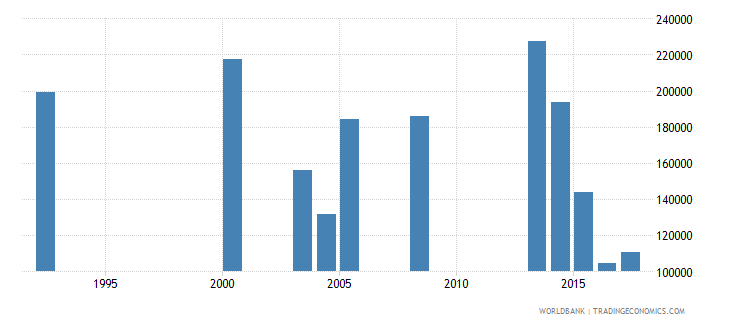 nepal early school leavers from primary education male number wb data