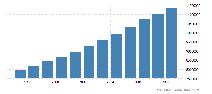 Nepal Economically Active Population In Agriculture Number