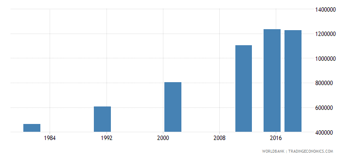 nepal elderly illiterate population 65 years both sexes number wb data