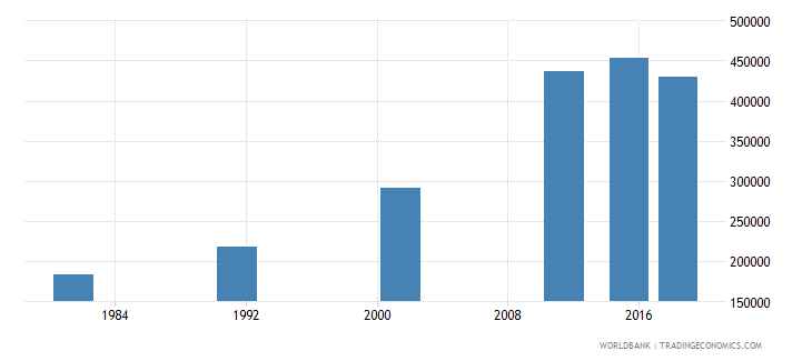 nepal elderly illiterate population 65 years male number wb data
