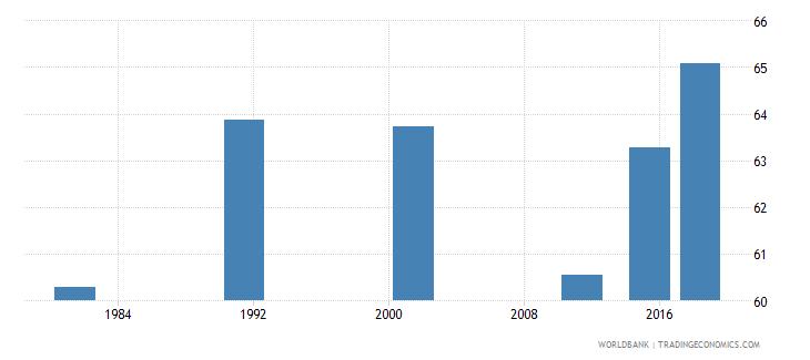 nepal elderly illiterate population 65 years percent female wb data