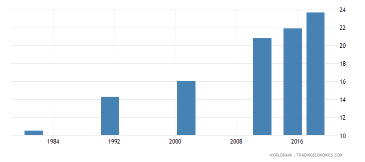 nepal elderly literacy rate population 65 years both sexes percent wb data