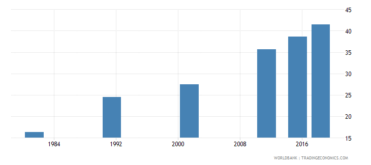 nepal elderly literacy rate population 65 years male percent wb data