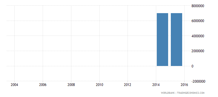 nepal electricity production from renewable sources excluding hydroelectric kwh wb data