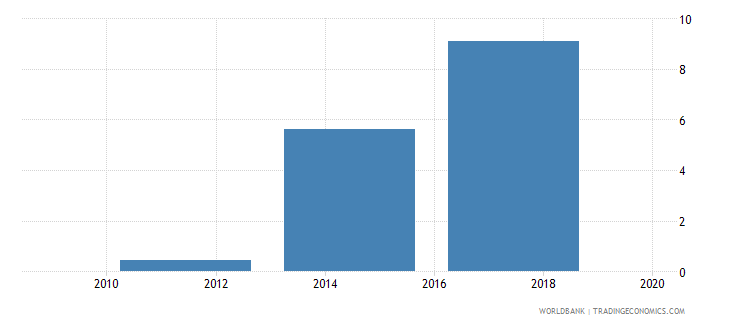 nepal electronic payments used to make payments percent age 15 wb data