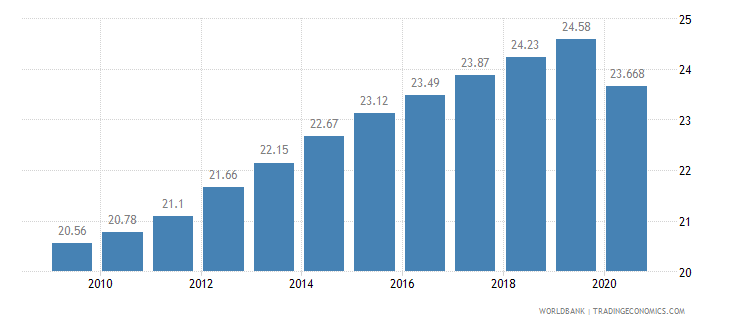 nepal employees services male percent of male employment wb data