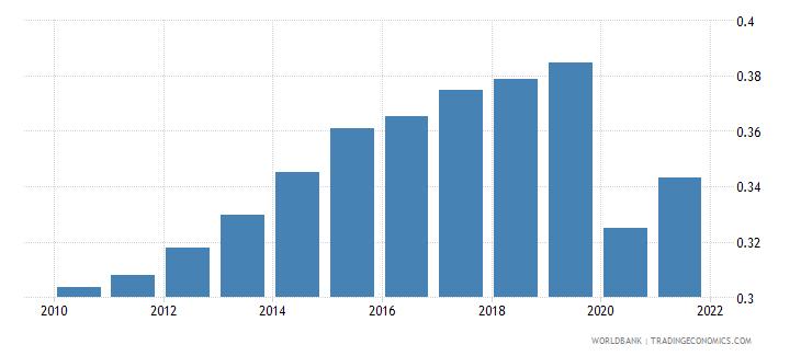 nepal employers female percent of employment wb data
