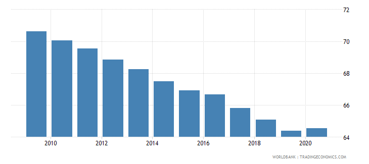 nepal employment in agriculture percent of total employment wb data