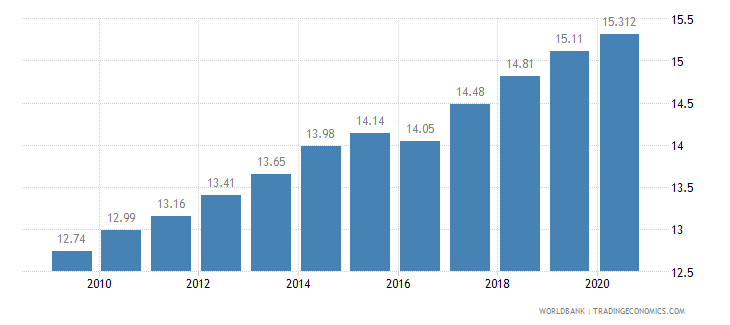 nepal employment in industry percent of total employment wb data
