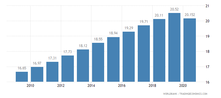 nepal employment in services percent of total employment wb data
