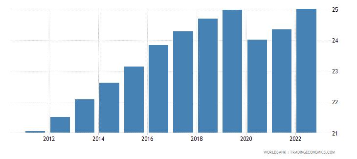 nepal employment to population ratio 15 plus  female percent wb data