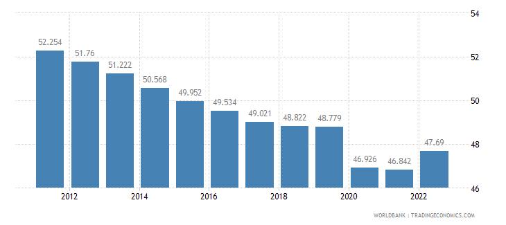 nepal employment to population ratio 15 plus  male percent wb data