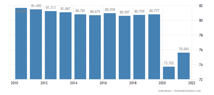 nepal employment to population ratio 15 plus  total percent wb data