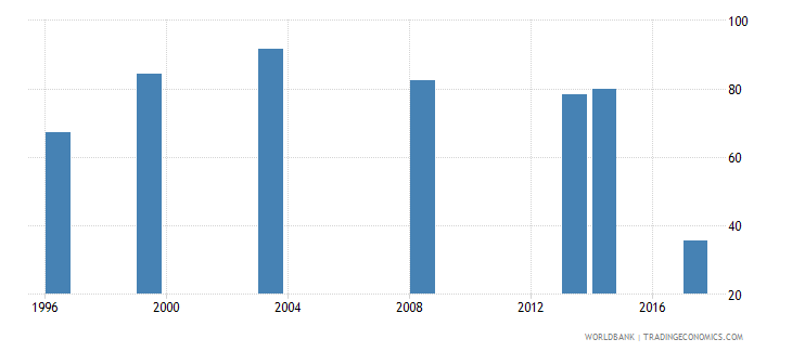 nepal employment to population ratio 15 total percent national estimate wb data
