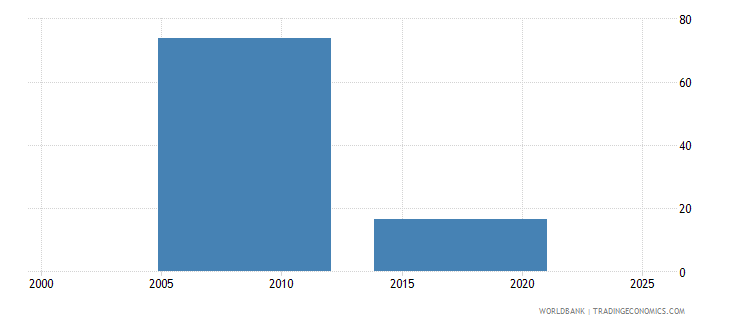 nepal employment to population ratio ages 15 24 female percent national estimate wb data