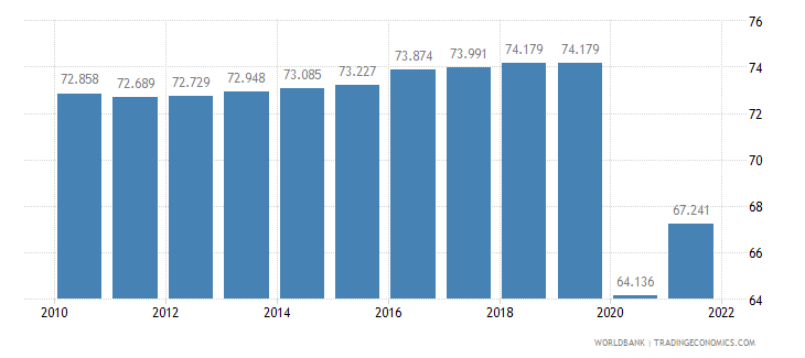 nepal employment to population ratio ages 15 24 female percent wb data