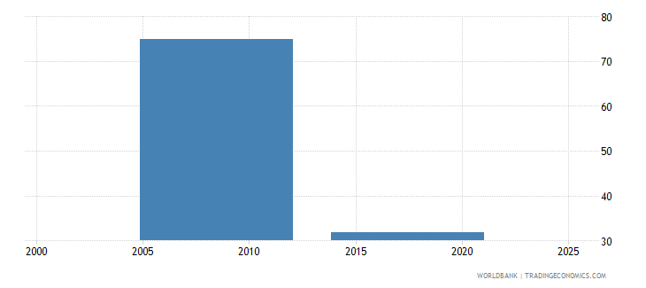 nepal employment to population ratio ages 15 24 male percent national estimate wb data
