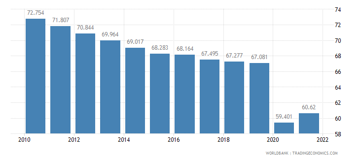nepal employment to population ratio ages 15 24 male percent wb data
