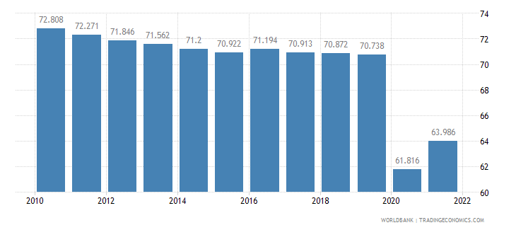 nepal employment to population ratio ages 15 24 total percent wb data