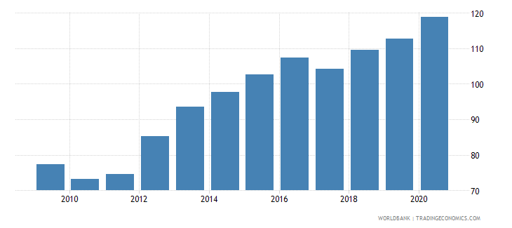 nepal exchange rate old lcu per usd extended forward period average wb data