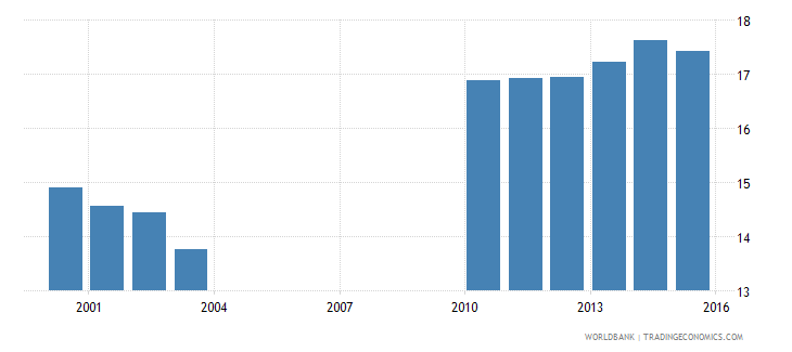 nepal expenditure on lower secondary as percent of government expenditure on education percent wb data